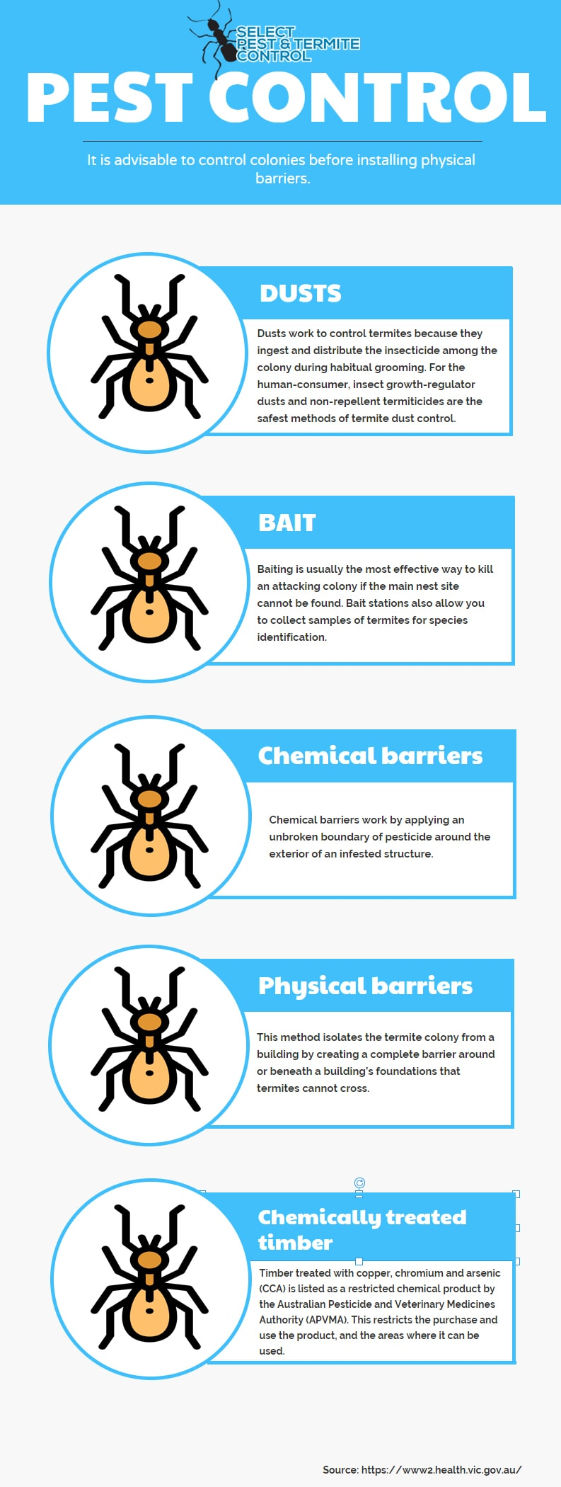 How To Get Rid Of White Ants In Melbourne Infographic 2020